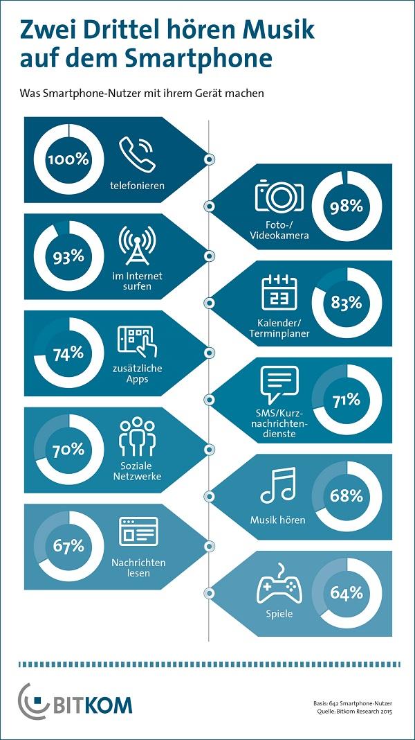 Studie zu den genutzten Smartphone-Funktionen
