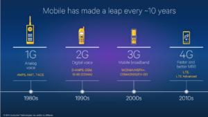 Mobiltechnologie: Alle 10 Jahre kommt ein neuer Standard.