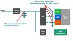 Grundsätzlicher Aufbau des Messanordnung für die Messung der Leistungsaufnahme in einem Smartphone-SoC. (Foto: ARM)