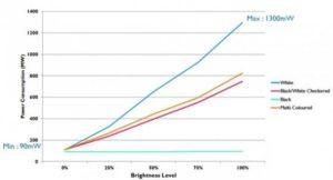 Je nach Display-Einstellung werden vom Galaxy S5 zwischen 90 mW und 1,3 W aufgenommen. (Foto: ARM)