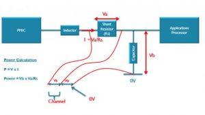 Über einen Messwiderstand wird auf Grund des Spannungsabfalls auf den Strom rückgeschlossen, der multipliziert mit der Versorgungsspannung die Leistungsaufnahme ergibt. (Foto: ARM)