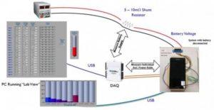 Der Gesamt-Meßaufbau mit abgeklemmter Batterie, stattdessen wird die Energie von einer externen Stromversorgungseinheit zugeführt. (Foto: ARM)