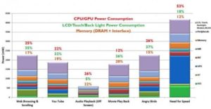 """Bis auf das Spiel """"Need for Speed"""" werden die CPUs nicht ansatzweise ausgelastet - entsprechend niedrig sind die Leistungsaufnahmen der acht Cores im Galaxy S5. (Foto: ARM)"""