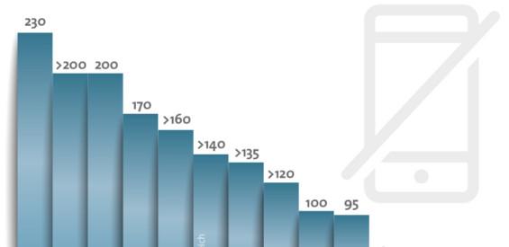 So teuer ist das Telefonieren am Steuer im Ausland. (Bild: BITKOM)