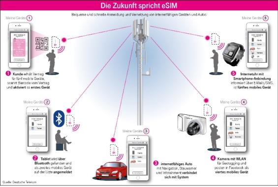 Wenns nach der Telekom geht, wird die eSIM zum Standard (Bild: Telekom)